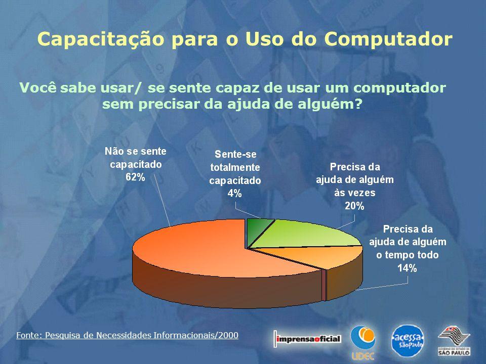 Capacitação para o Uso do Computador Você sabe usar/ se sente capaz de usar um computador sem precisar da ajuda de alguém? Fonte: Pesquisa de Necessid