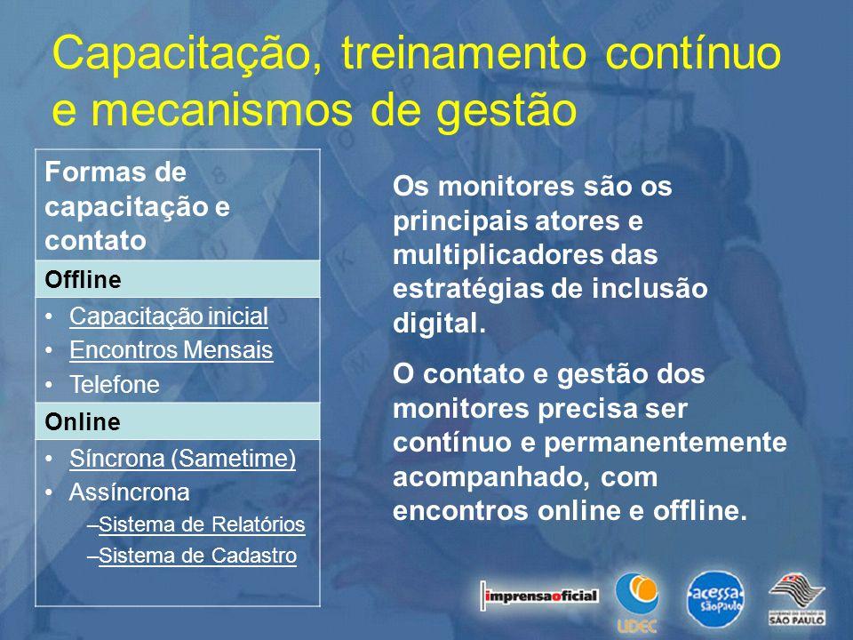 Capacitação, treinamento contínuo e mecanismos de gestão Formas de capacitação e contato Offline Capacitação inicial Encontros Mensais Telefone Online