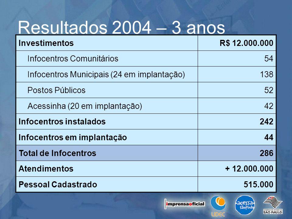 Resultados 2004 – 3 anos InvestimentosR$ 12.000.000 Infocentros Comunitários54 Infocentros Municipais (24 em implantação)138 Postos Públicos52 Acessin