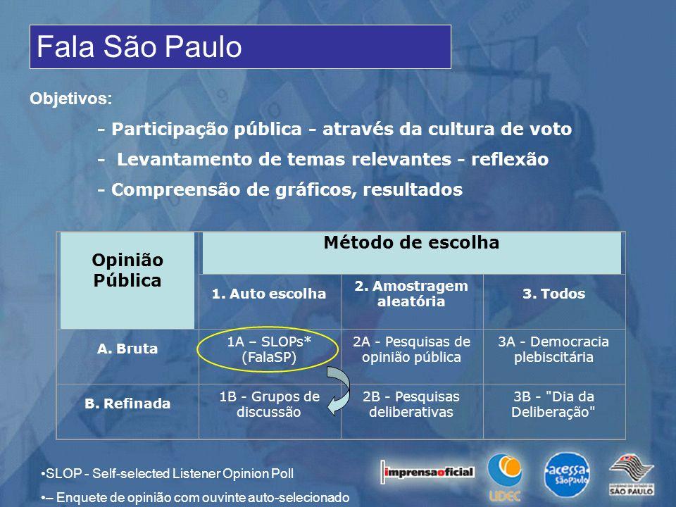 Fala São Paulo Objetivos: - Participação pública - através da cultura de voto - Levantamento de temas relevantes - reflexão - Compreensão de gráficos,