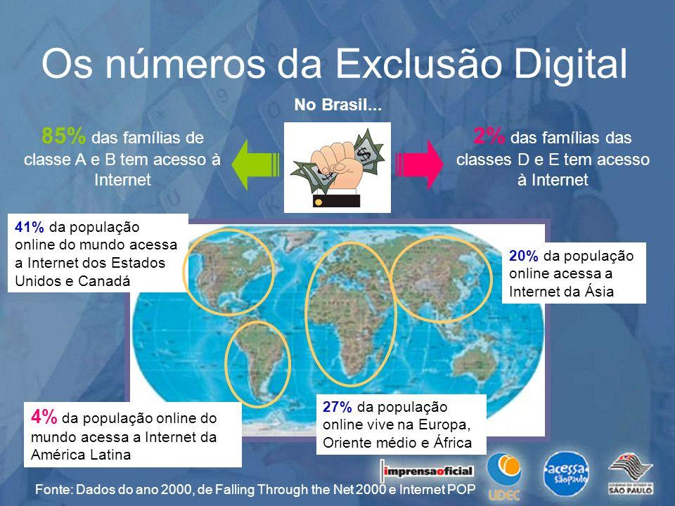 41% da população online do mundo acessa a Internet dos Estados Unidos e Canadá Os números da Exclusão Digital Fonte: Dados do ano 2000, de Falling Thr