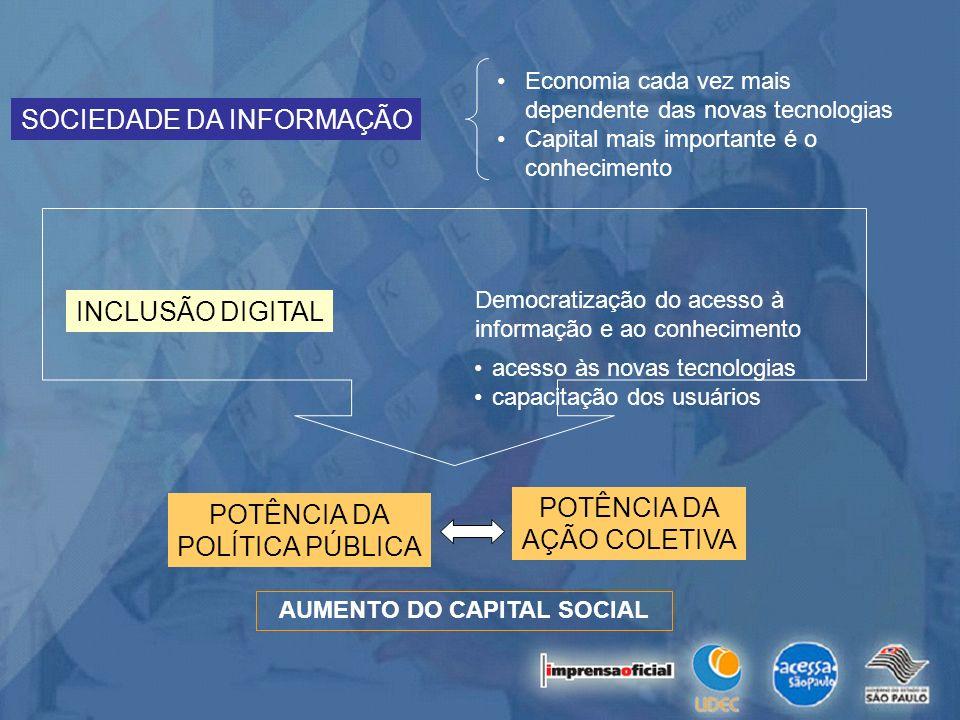 SOCIEDADE DA INFORMAÇÃO Democratização do acesso à informação e ao conhecimento INCLUSÃO DIGITAL acesso às novas tecnologias capacitação dos usuários