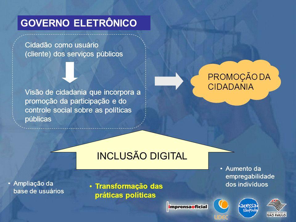 Cidadão como usuário (cliente) dos serviços públicos GOVERNO ELETRÔNICO INCLUSÃO DIGITAL Visão de cidadania que incorpora a promoção da participação e