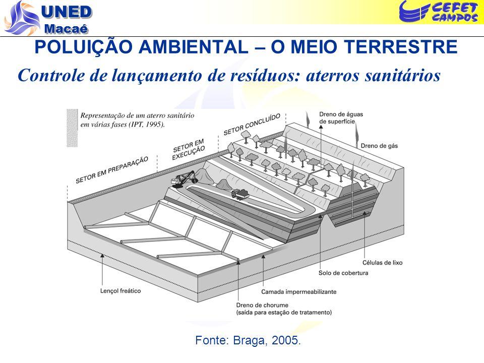 UNED Macaé POLUIÇÃO AMBIENTAL – O MEIO TERRESTRE Controle de lançamento de resíduos: aterros sanitários Fonte: Braga, 2005.