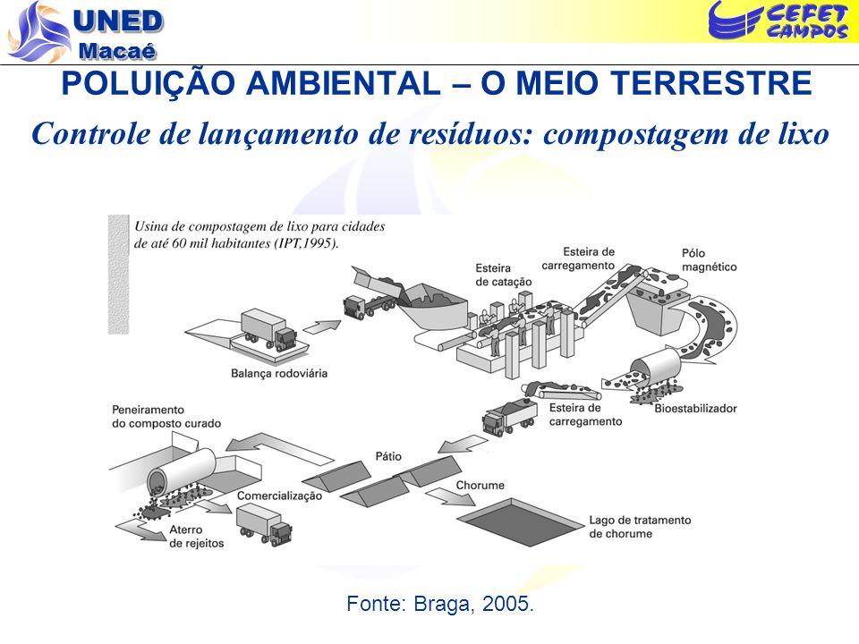 UNED Macaé POLUIÇÃO AMBIENTAL – O MEIO TERRESTRE Controle de lançamento de resíduos: compostagem de lixo Fonte: Braga, 2005.