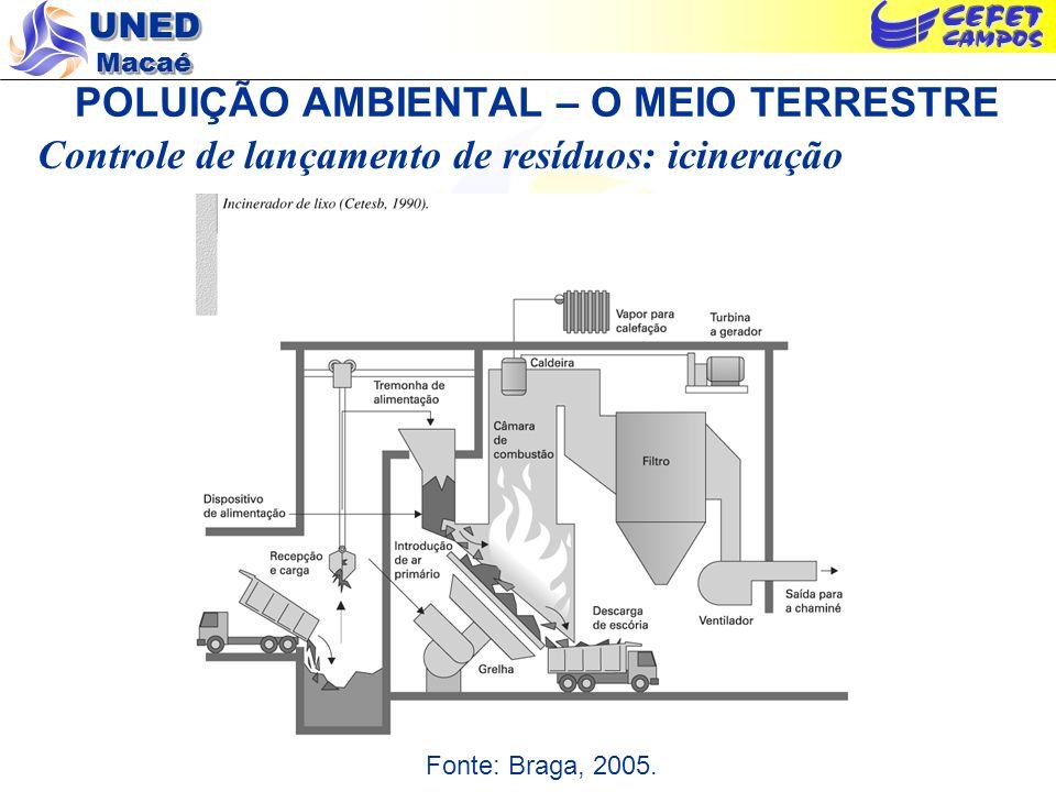 UNED Macaé POLUIÇÃO AMBIENTAL – O MEIO TERRESTRE Controle de lançamento de resíduos: icineração Fonte: Braga, 2005.