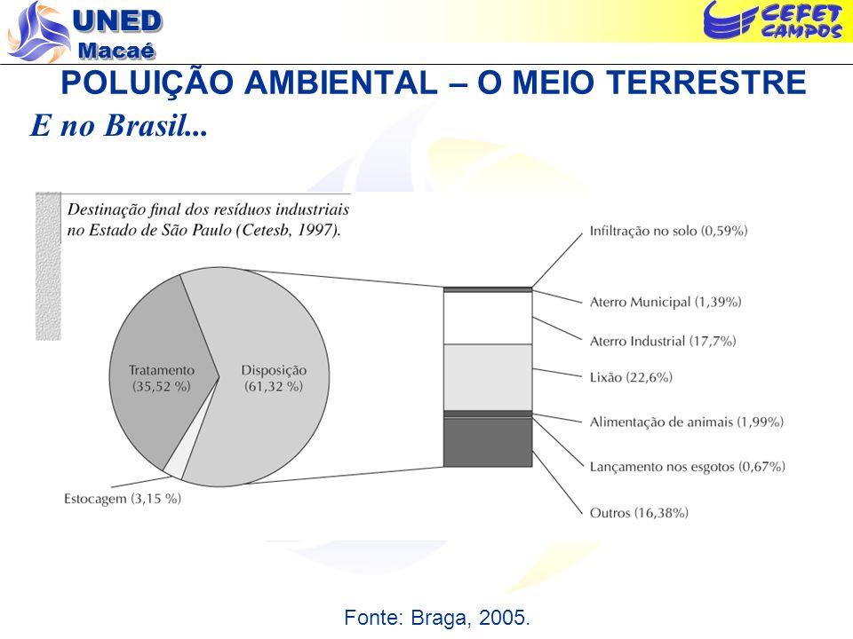 UNED Macaé POLUIÇÃO AMBIENTAL – O MEIO TERRESTRE E no Brasil... Fonte: Braga, 2005.