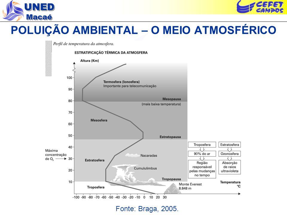 UNED Macaé POLUIÇÃO AMBIENTAL – O MEIO ATMOSFÉRICO Fonte: Braga, 2005.