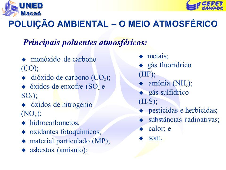 UNED Macaé POLUIÇÃO AMBIENTAL – O MEIO ATMOSFÉRICO Principais poluentes atmosféricos: metais; gás fluorídrico (HF); amônia (NH 3 ); gás sulfídrico (H