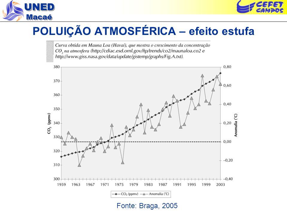 UNED Macaé POLUIÇÃO ATMOSFÉRICA – efeito estufa Fonte: Braga, 2005