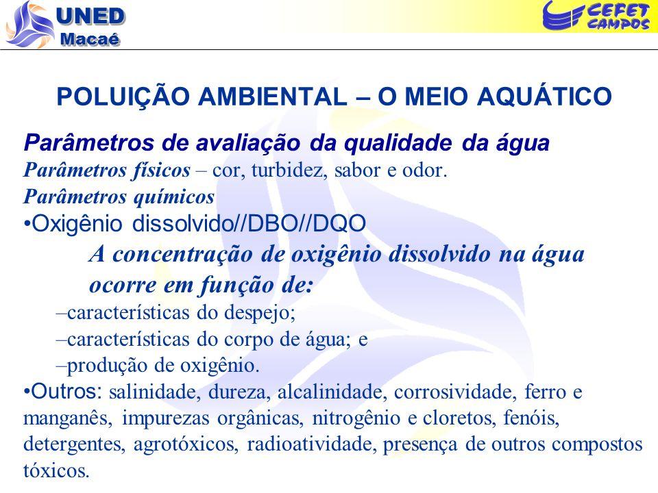 UNED Macaé POLUIÇÃO AMBIENTAL – O MEIO AQUÁTICO Parâmetros de avaliação da qualidade da água Parâmetros físicos – cor, turbidez, sabor e odor. Parâmet