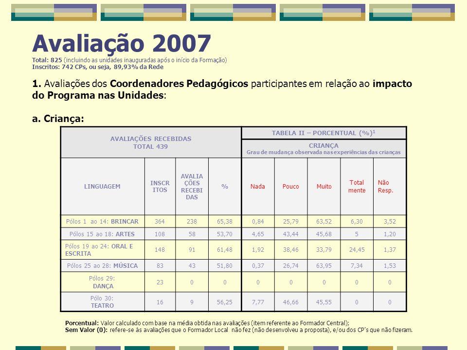 Avaliação 2007 Total: 825 (incluindo as unidades inauguradas após o início da Formação) Inscritos: 742 CPs, ou seja, 89,93% da Rede 1. Avaliações dos