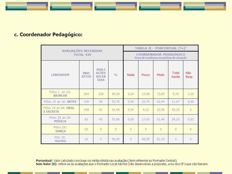 c. Coordenador Pedagógico: Porcentual: Valor calculado com base na média obtida nas avaliações (item referente ao Formador Central); Sem Valor (0): re