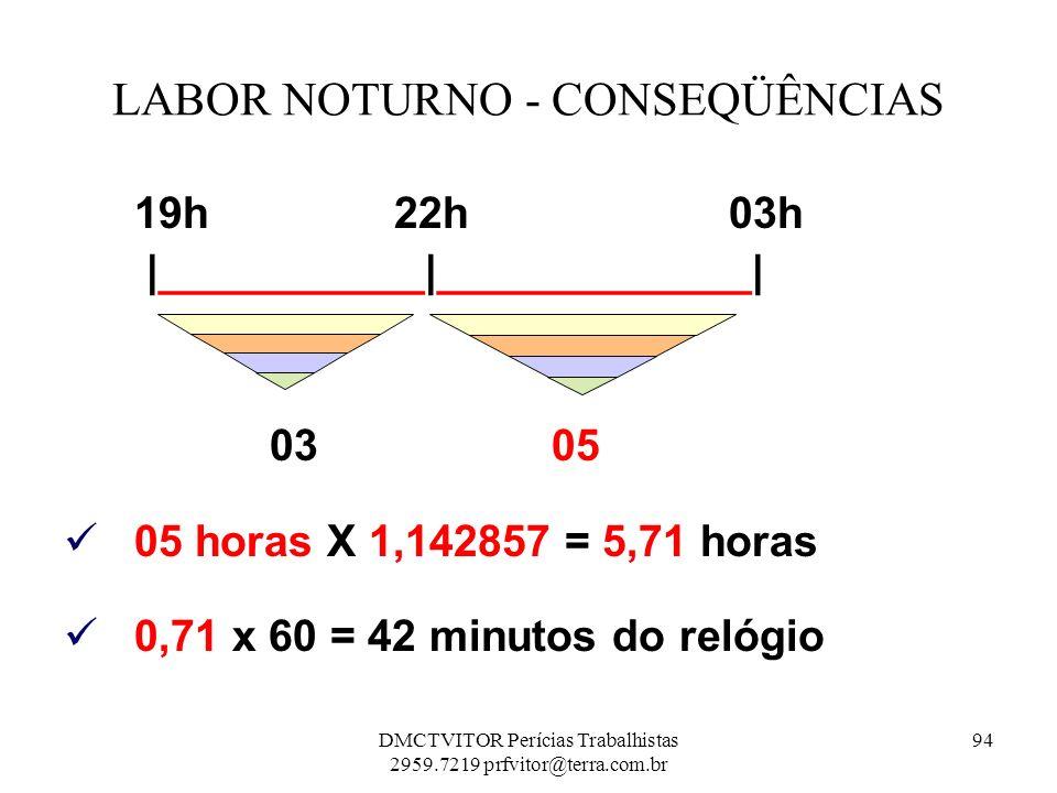 LABOR NOTURNO - CONSEQÜÊNCIAS 19h 22h 03h  ___________ _____________  03 05 05 horas X 1,142857 = 5,71 horas 0,71 x 60 = 42 minutos do relógio 94DMCTV
