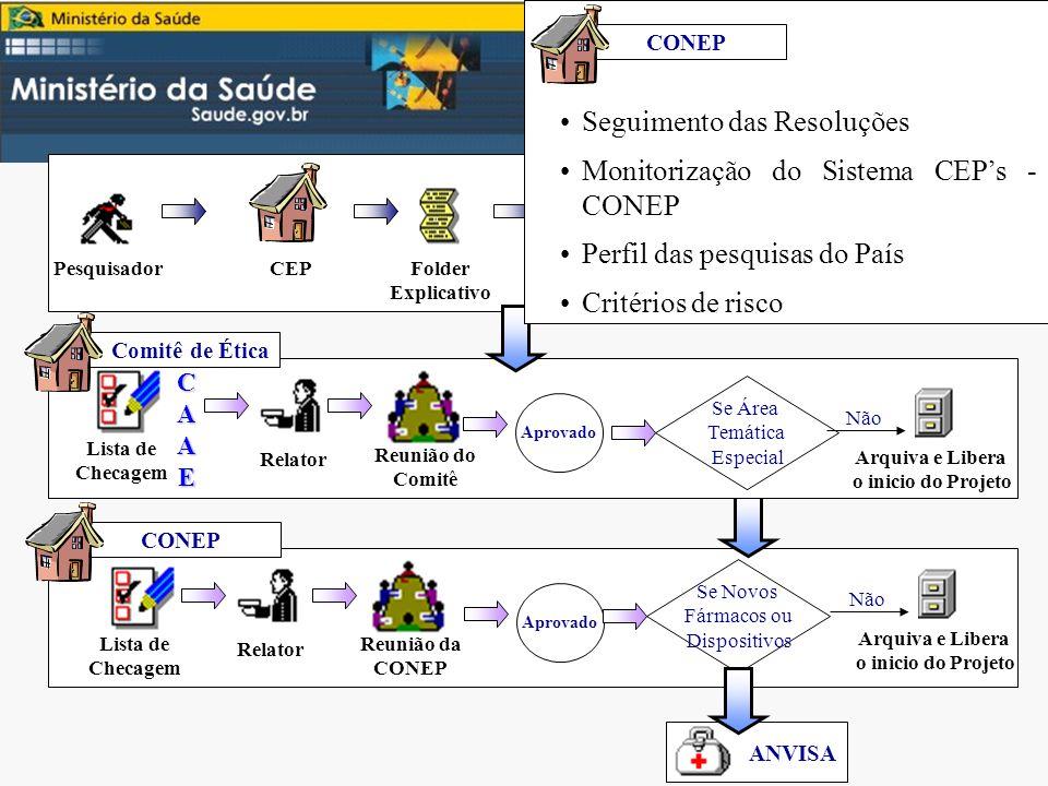 SISNEP Fluxo CONEP Pesquisador CEP Folder Explicativo Preenchimento da FR pela internet Folha de rosto Protocolo de Pesquisa Comitê de Ética Relator R