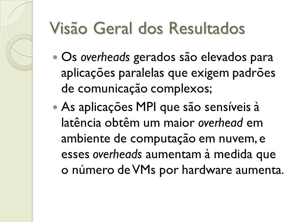 Visão Geral dos Resultados Os overheads gerados são elevados para aplicações paralelas que exigem padrões de comunicação complexos; As aplicações MPI