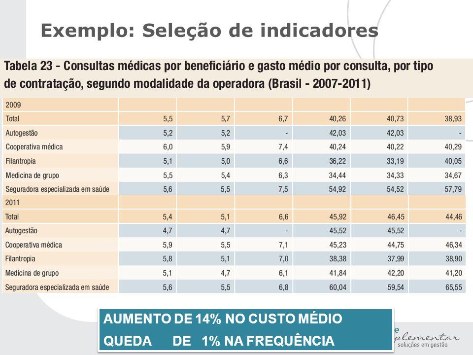 AUMENTO DE 14% NO CUSTO MÉDIO QUEDA DE 1% NA FREQUÊNCIA AUMENTO DE 14% NO CUSTO MÉDIO QUEDA DE 1% NA FREQUÊNCIA Exemplo: Seleção de indicadores