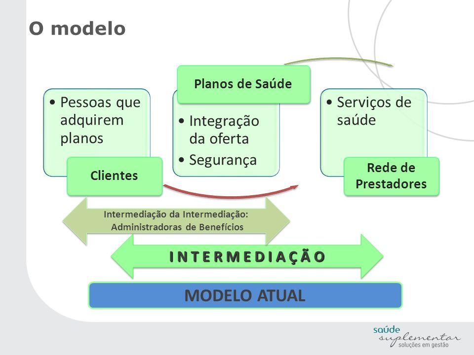 O modelo Pessoas que adquirem planos Clientes Integração da oferta Segurança Planos de Saúde Serviços de saúde Rede de Prestadores I N T E R M E D I A
