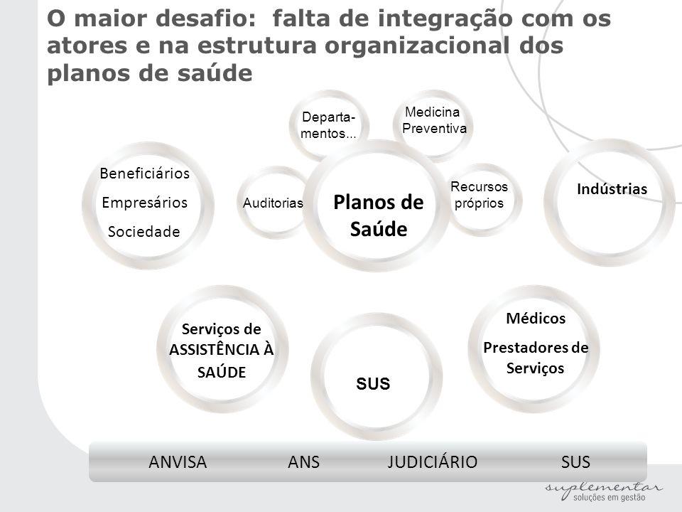 ANVISA ANS JUDICIÁRIO SUS O maior desafio: falta de integração com os atores e na estrutura organizacional dos planos de saúde Médicos Prestadores de