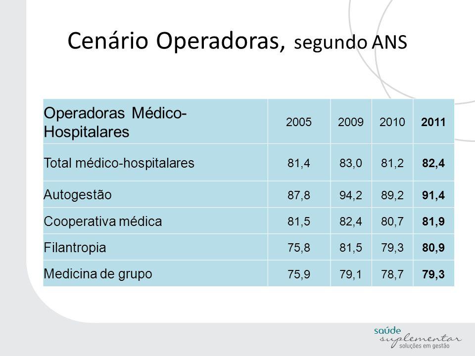 Cenário Operadoras, segundo ANS Operadoras Médico- Hospitalares 2005200920102011 Total médico-hospitalares 81,483,081,282,4 Autogestão 87,894,289,291,