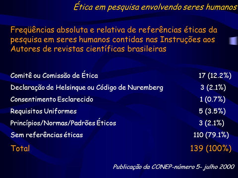 Freqüências absoluta e relativa de referências éticas da pesquisa em seres humanos contidas nas Instruções aos Autores de revistas científicas brasile