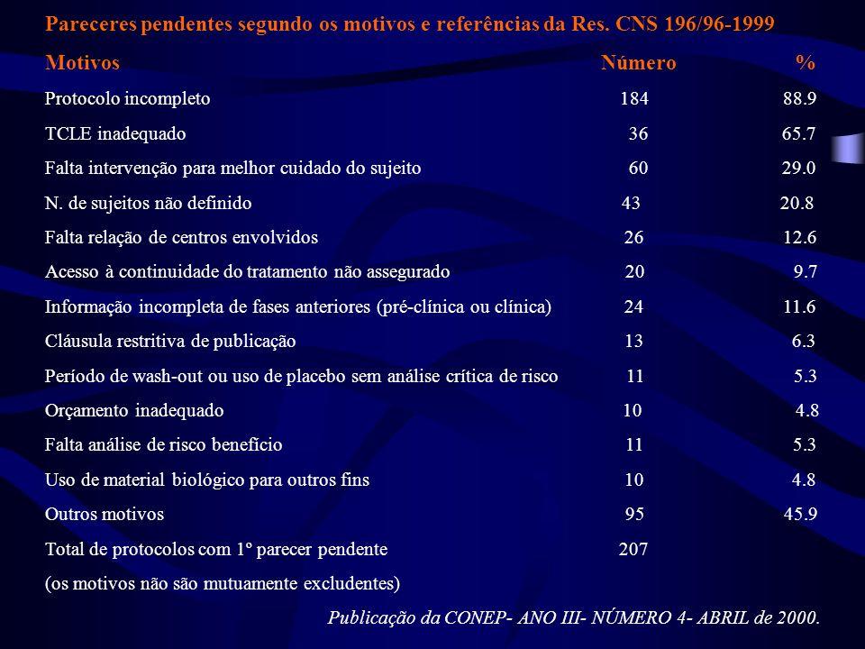 Pareceres pendentes segundo os motivos e referências da Res. CNS 196/96-1999 Motivos Número % Protocolo incompleto 184 88.9 TCLE inadequado 36 65.7 Fa