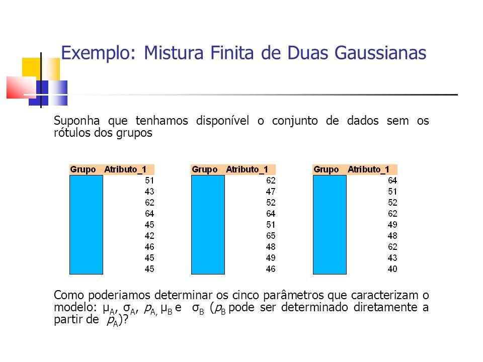 Exemplo: Mistura Finita de Duas Gaussianas Suponha que tenhamos disponível o conjunto de dados sem os rótulos dos grupos Como poderiamos determinar os cinco parâmetros que caracterizam o modelo: μ A, σ A, p A, μ B e σ B (p B pode ser determinado diretamente a partir de p A )