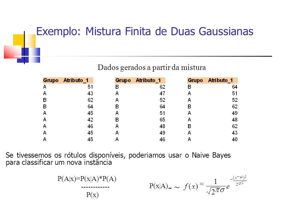 Exemplo: Mistura Finita de Duas Gaussianas Dados gerados a partir da mistura Se tivessemos os rótulos disponíveis, poderiamos usar o Naive Bayes para classificar um nova instância P(A|x)=P(x|A)*P(A) ------------ P(x) 2 2 2 )( 2 1 )( x exf P(x|A) ~