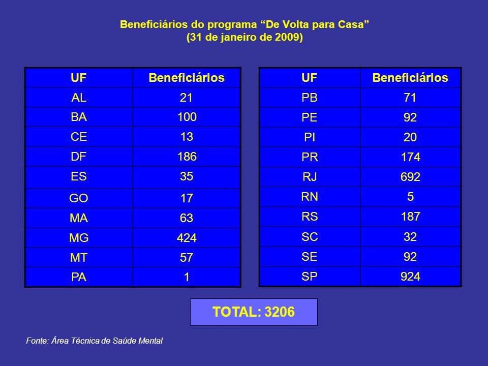 Beneficiários do programa De Volta para Casa (31 de janeiro de 2009) UFBeneficiários AL21 BA100 CE13 DF186 ES35 GO17 MA63 MG424 MT57 PA1 UFBeneficiári