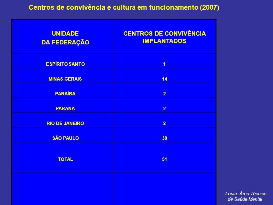Centros de convivência e cultura em funcionamento (2007) UNIDADE DA FEDERAÇÃO CENTROS DE CONVIVÊNCIA IMPLANTADOS ESPÍRITO SANTO1 MINAS GERAIS14 PARAÍB