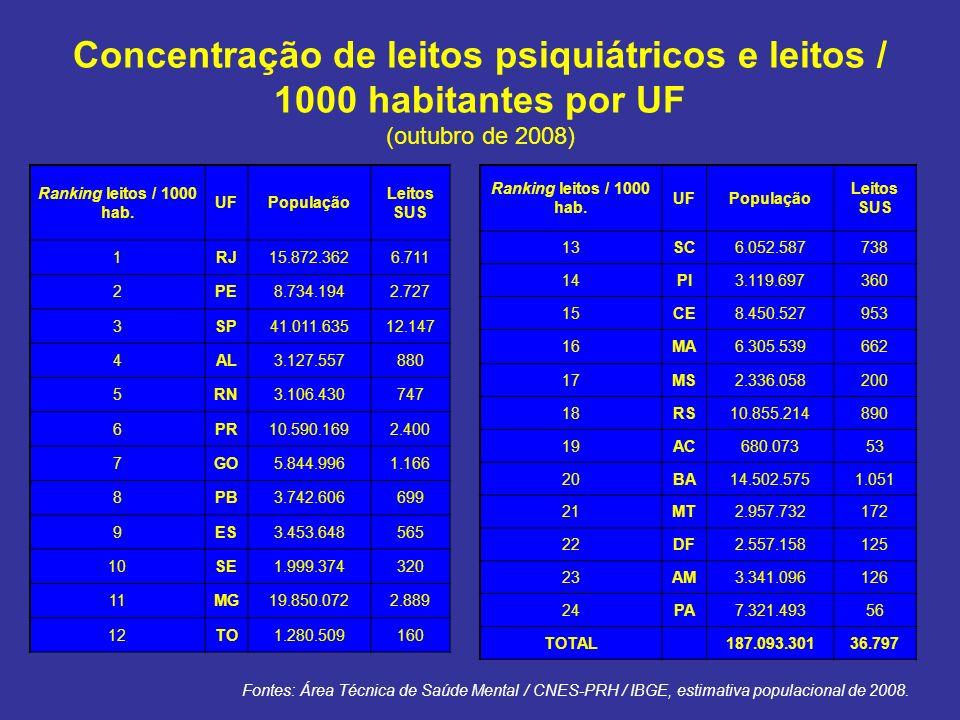 Concentração de leitos psiquiátricos e leitos / 1000 habitantes por UF (outubro de 2008) Ranking leitos / 1000 hab. UFPopulação Leitos SUS 1RJ15.872.3