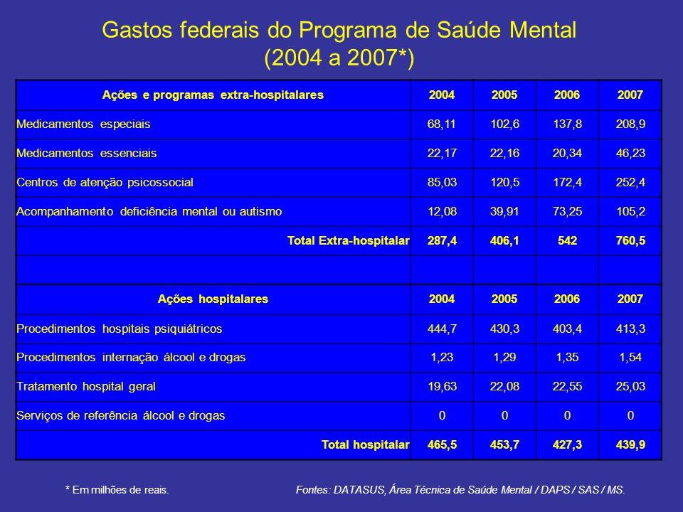 Gastos federais do Programa de Saúde Mental (2004 a 2007*) Ações e programas extra-hospitalares2004200520062007 Medicamentos especiais68,11102,6137,82