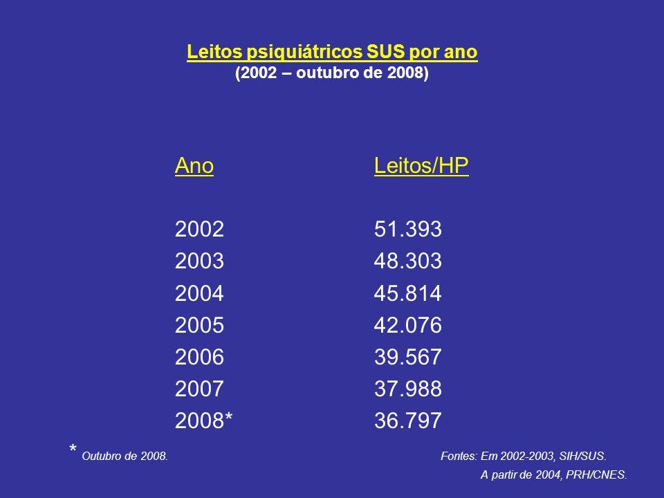 Leitos psiquiátricos SUS por ano (2002 – outubro de 2008) AnoLeitos/HP 200251.393 200348.303 200445.814 200542.076 200639.567 200737.988 2008*36.797 *