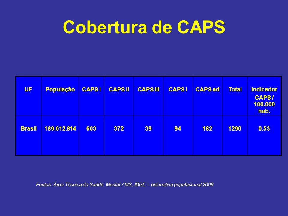 Cobertura de CAPS UFPopulaçãoCAPS ICAPS IICAPS IIICAPS iCAPS adTotalIndicador CAPS / 100.000 hab. Brasil189.612.814603372399418212900.53 Fontes: Área
