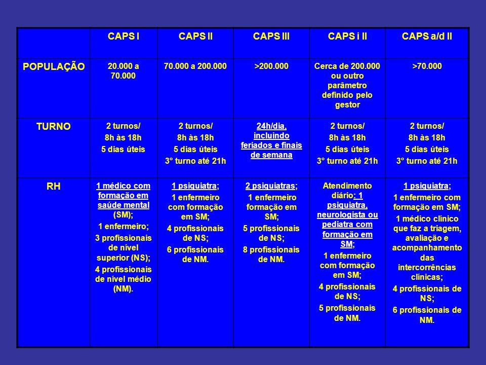 CAPS ICAPS IICAPS IIICAPS i IICAPS a/d II POPULAÇÃO 20.000 a 70.000 70.000 a 200.000>200.000Cerca de 200.000 ou outro parâmetro definido pelo gestor >