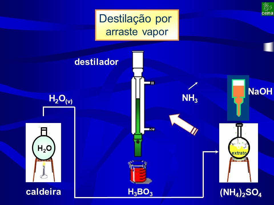 Destilação por arraste vapor destilador H2OH2O NH 3 H 2 O (v) (NH 4 ) 2 SO 4 NaOH H 3 BO 3 caldeira extrato
