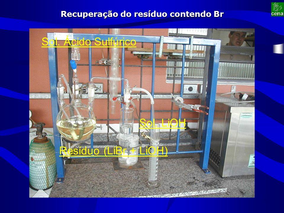 Recuperação do resíduo contendo Br 25 Resíduo (LiBr + LiOH) Sol. Ácido Sulfúrico Sol. LiOH