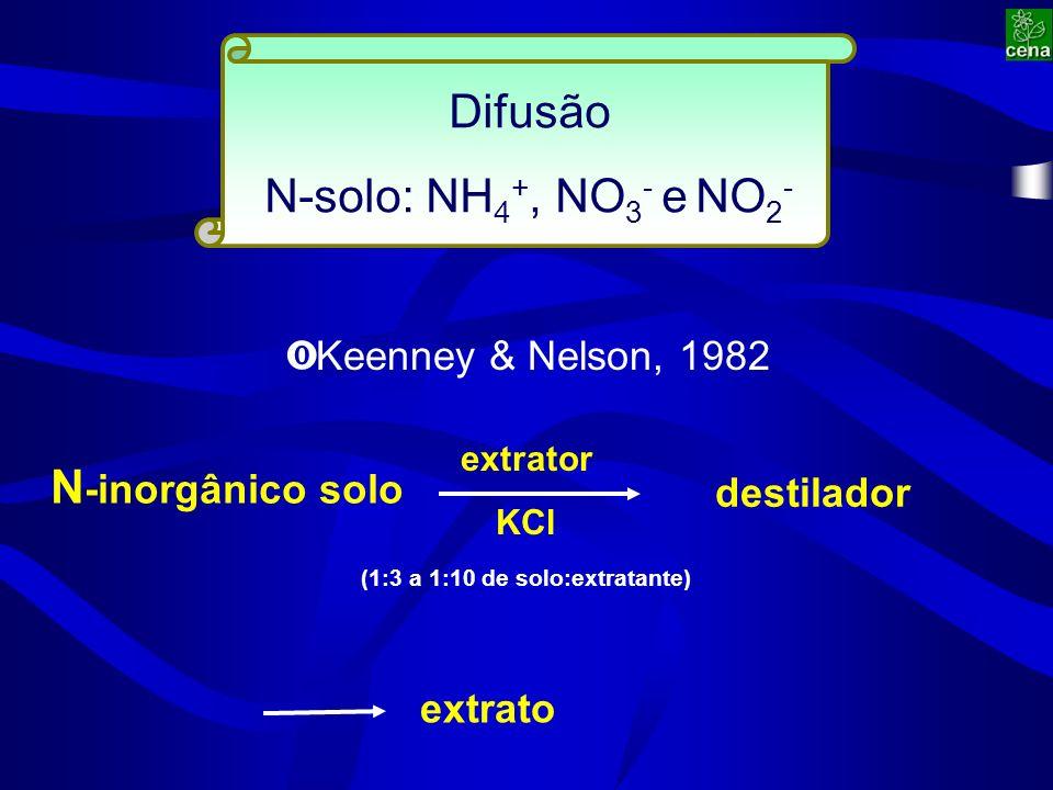 Difusão N-solo: NH 4 +, NO 3 - e NO 2 - N -inorgânico solo extrator KCl ‹ Keenney & Nelson, 1982 (1:3 a 1:10 de solo:extratante) destilador extrato
