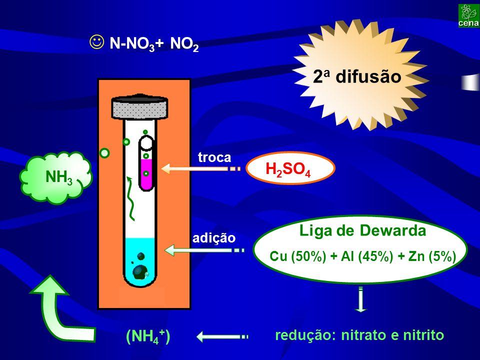 2 a difusão redução: nitrato e nitrito N-NO 3 + NO 2 Liga de Dewarda Cu (50%) + Al (45%) + Zn (5%) H 2 SO 4 troca adição NH 3 (NH 4 + )