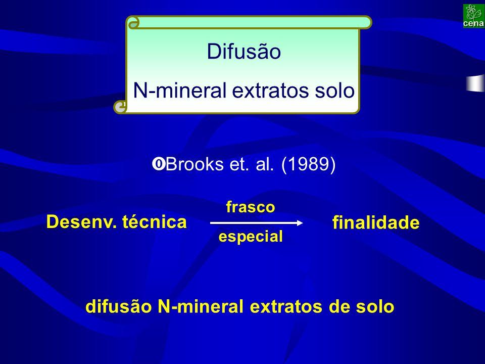 Difusão N-mineral extratos solo Desenv. técnica ‹ Brooks et.