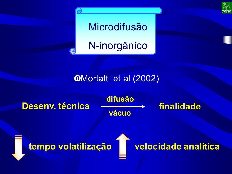Microdifusão N-inorgânico Desenv.