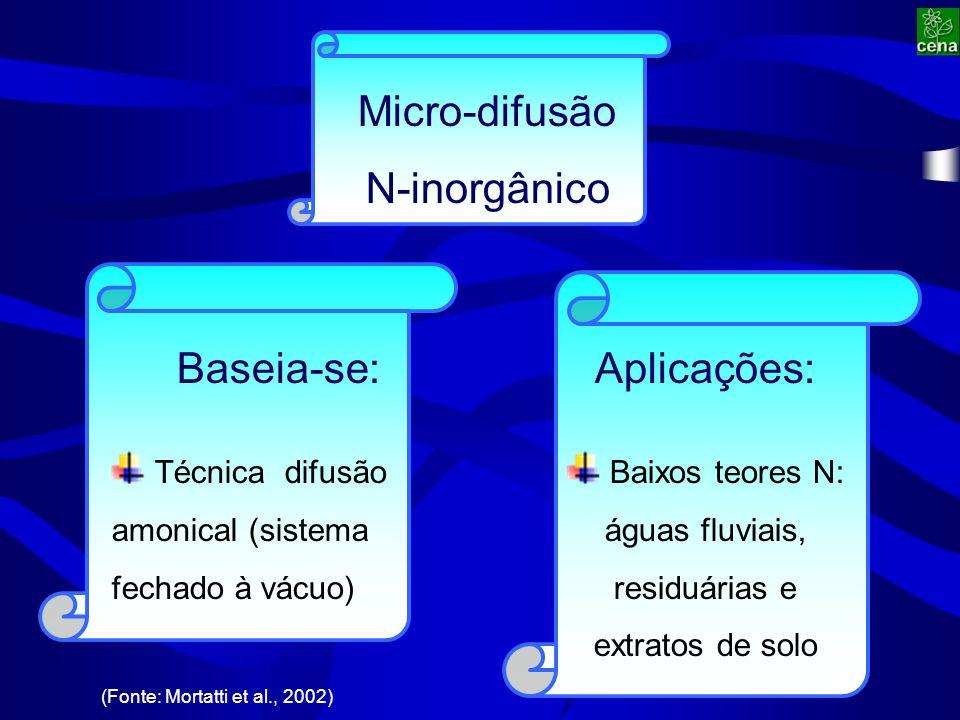 (Fonte: Mortatti et al., 2002) Aplicações: Baixos teores N: águas fluviais, residuárias e extratos de solo Baseia-se: Técnica difusão amonical (sistema fechado à vácuo) Micro-difusão N-inorgânico