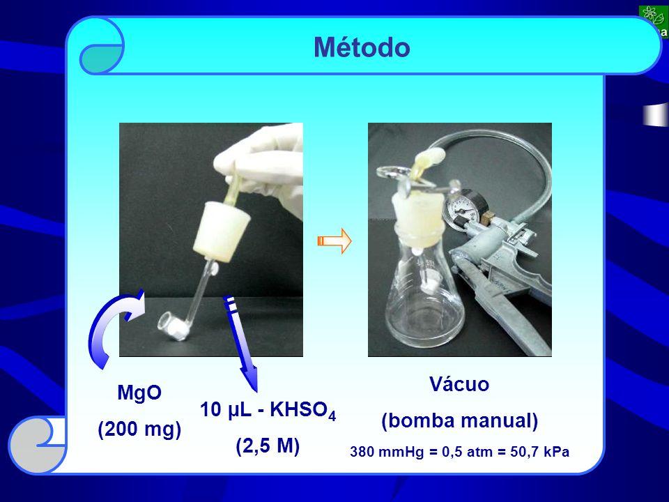 10 µL - KHSO 4 (2,5 M) MgO (200 mg) Vácuo (bomba manual) 380 mmHg = 0,5 atm = 50,7 kPa Método