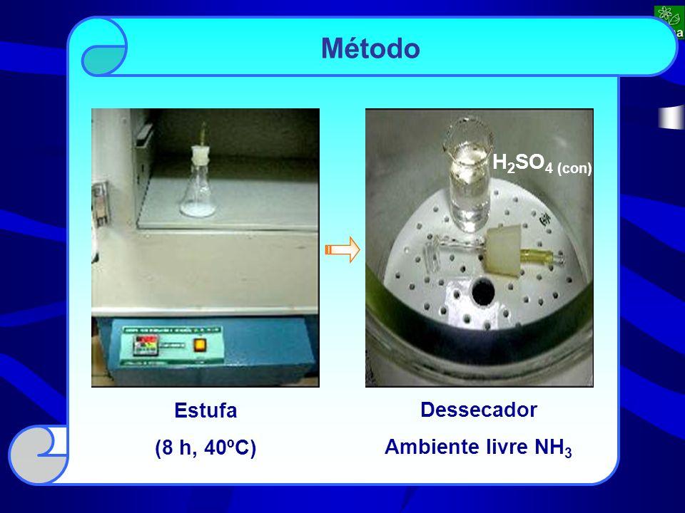 Estufa (8 h, 40ºC) Dessecador Ambiente livre NH 3 H 2 SO 4 (con)