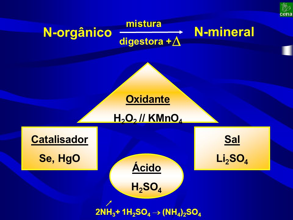 Oxidante H 2 O 2 // KMnO 4 N-orgânico N-mineral mistura digestora + Sal Li 2 SO 4 Catalisador Se, HgO Ácido H 2 SO 4 2NH 3 + 1H 2 SO 4 (NH 4 ) 2 SO 4