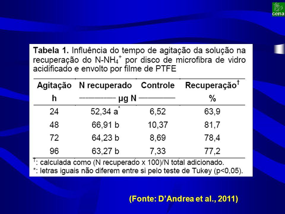 (Fonte: DAndrea et al., 2011)