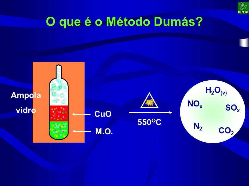 CuO O que é o Método Dumás M.O. Ampola vidro H 2 O (v) SO x NO x N2N2 CO 2 550 O C