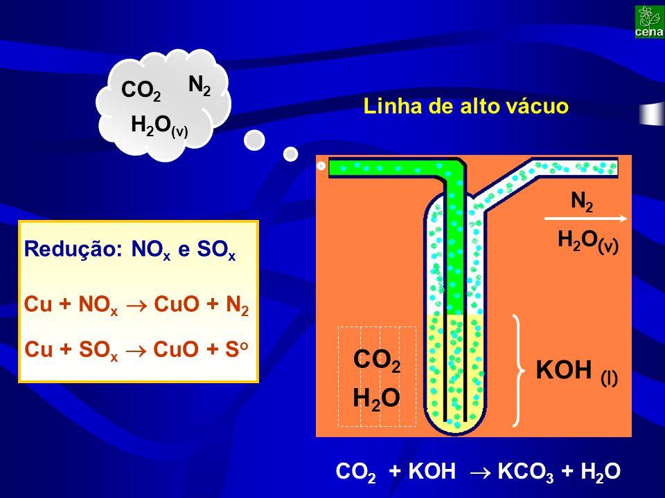Cu + NO x CuO + N 2 Cu + SO x CuO + S o Redução: NO x e SO x H 2 O (v) KOH (l) Linha de alto vácuo N2N2 CO 2 N2N2 H 2 O (v) CO 2 + KOH KCO 3 + H 2 O H2OH2O