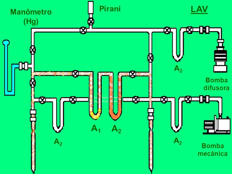 Bomba mecânica Bomba difusora Manômetro (Hg) Pirani A1A1 A2A2 A2A2 A2A2 A2A2 LAV