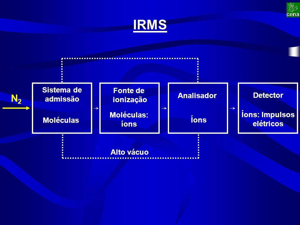 N2N2 Sistema de admissão Fonte de ionização Analisador Detector Íons: Impulsos elétricos Íons Moléculas: íons Moléculas Alto vácuo IRMS